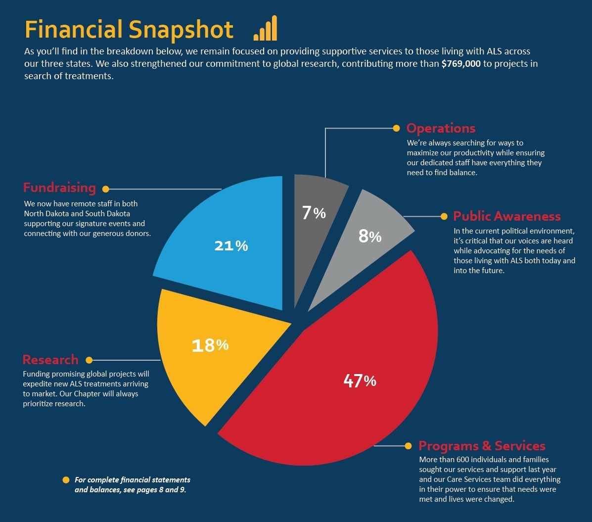 2018 Annual Report Financial Snapshot