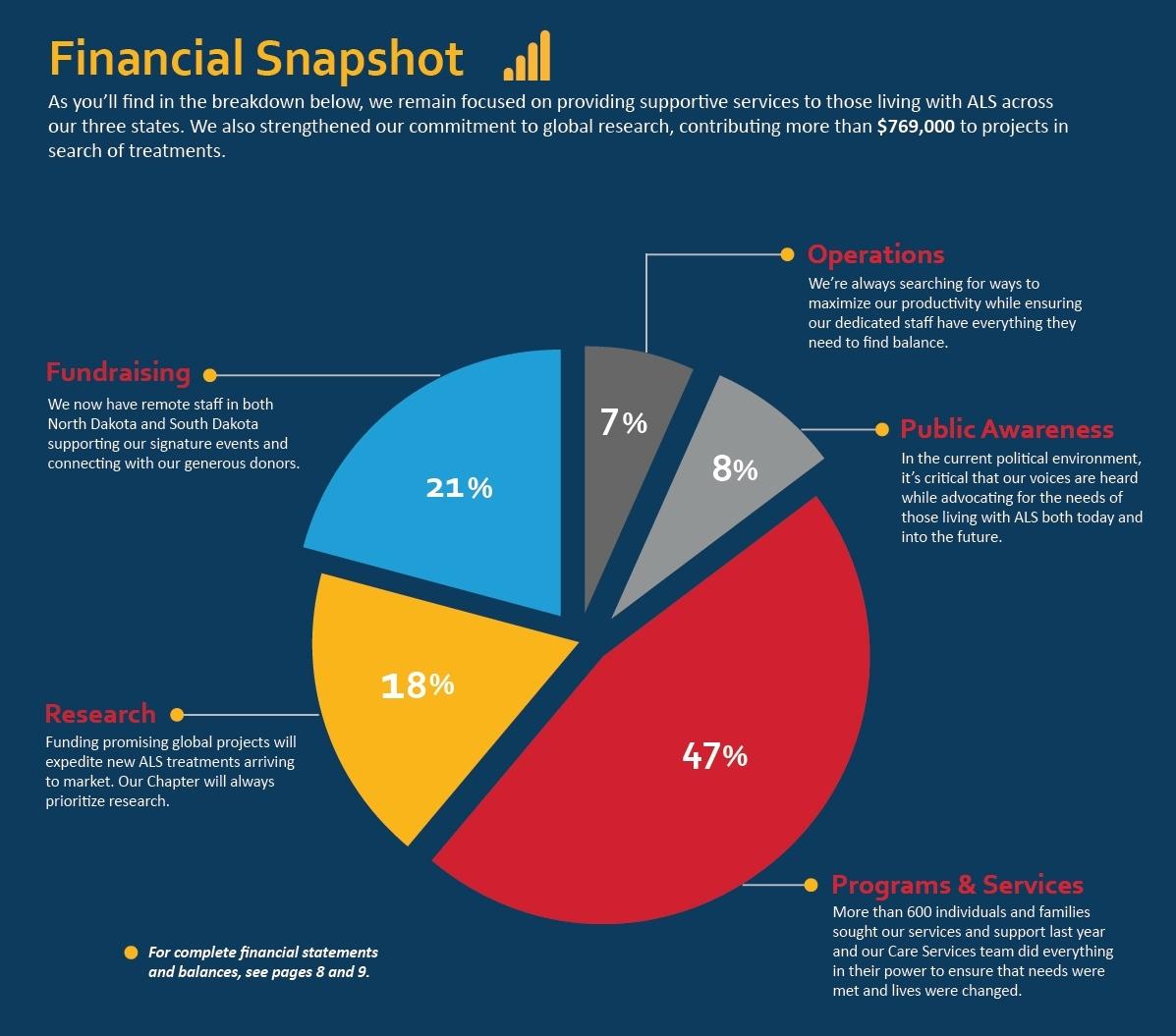 Financial Snapshot: The ALS Association Minnesota